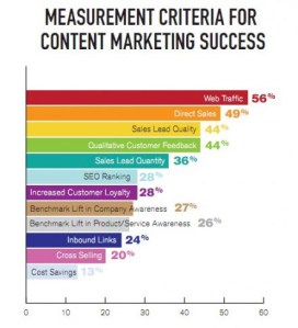 Secondary Indicators in Content Management